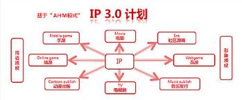 IP3.0