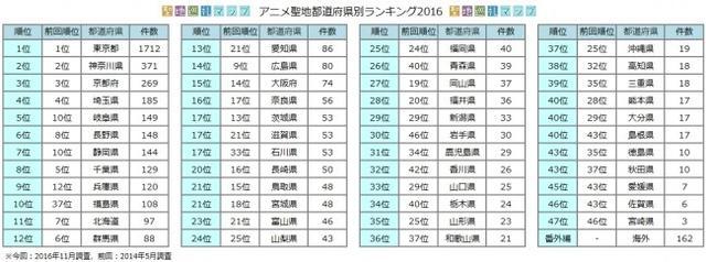 2016年圣地巡礼排行榜